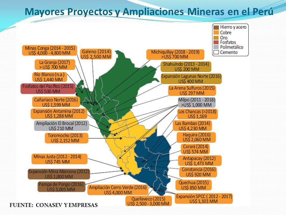 Mayores Proyectos y Ampliaciones Mineras en el Perú