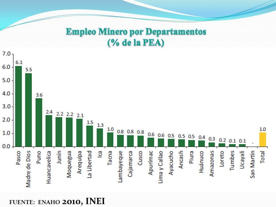 Empleo Minero por Departamentos