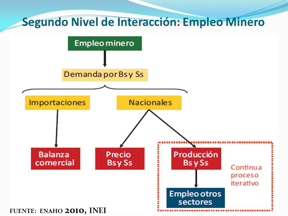 Segundo Nivel de Interacción: Empleo Minero