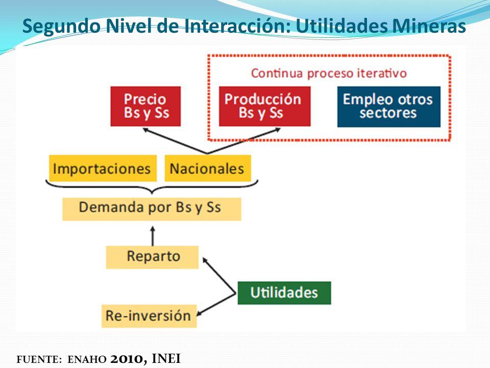 Segundo Nivel de Interacción: Utilidades Mineras