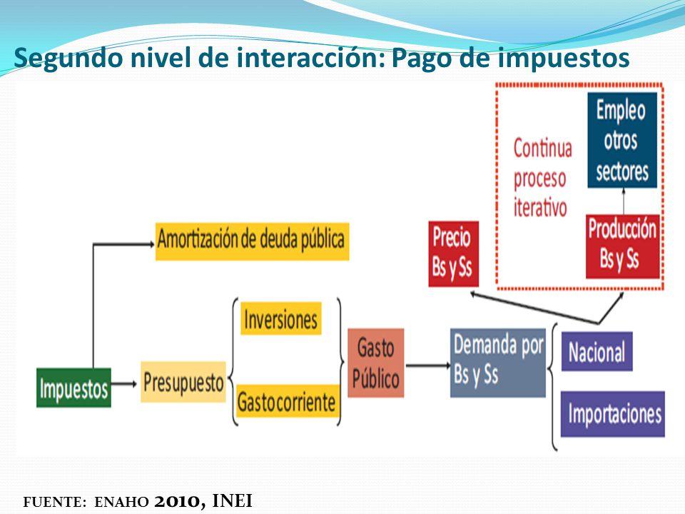 Segundo nivel de interacción: Pago de impuestos