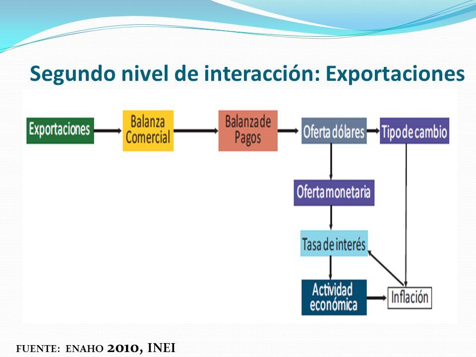 Segundo nivel de interacción: Exportaciones