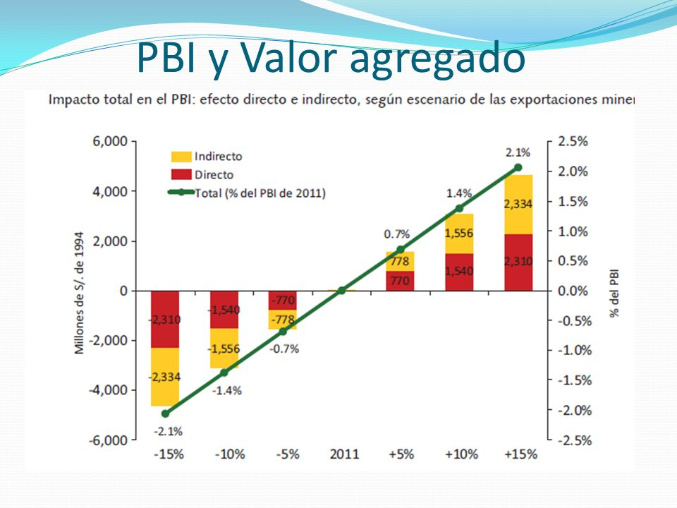 PBI y Valor agregado
