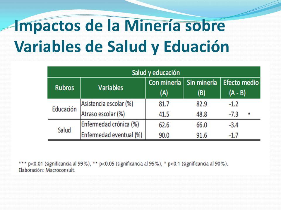 Impactos de la Minería sobre Variables de Salud y Eduación