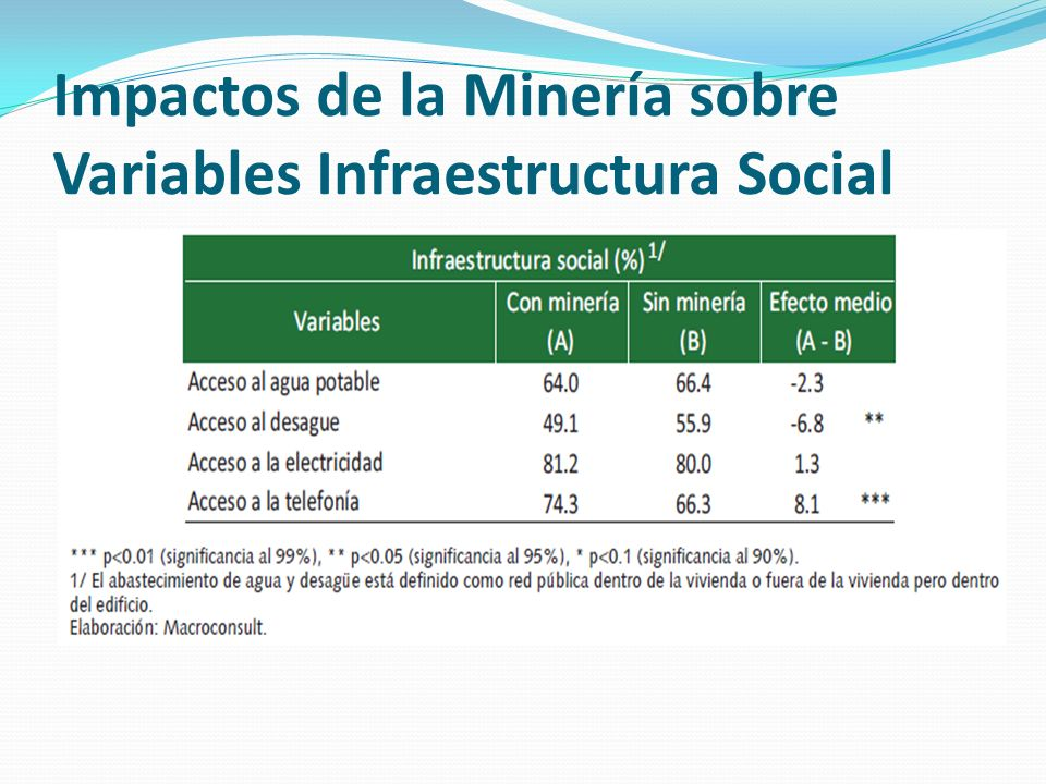 Impactos de la Minería sobre Variables Infraestructura Social