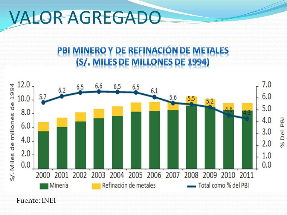 PBI minero y de refinación de metales (S/. MILES DE MILLONES DE 1994)
