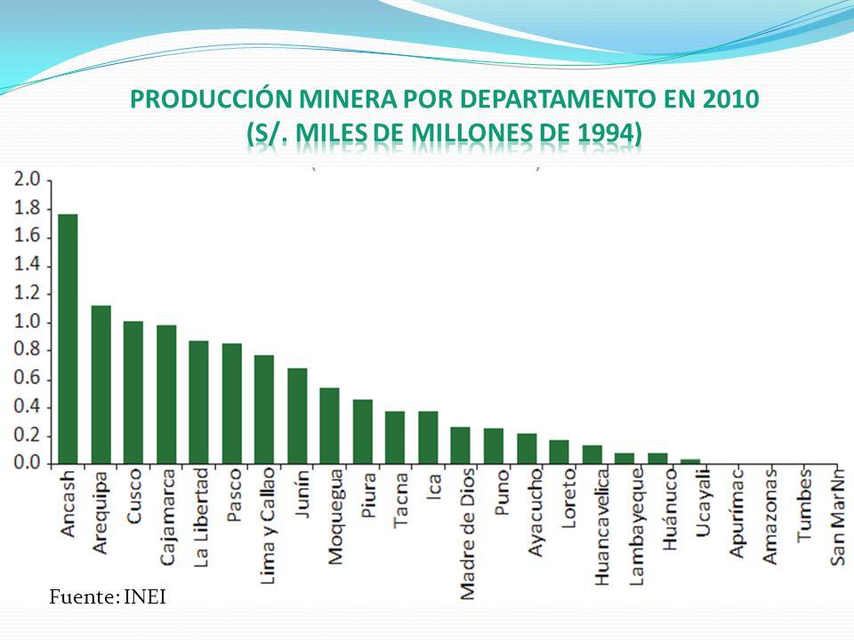 PRODUCCIÓN MINERA POR DEPARTAMENTO EN 2010 (S/
