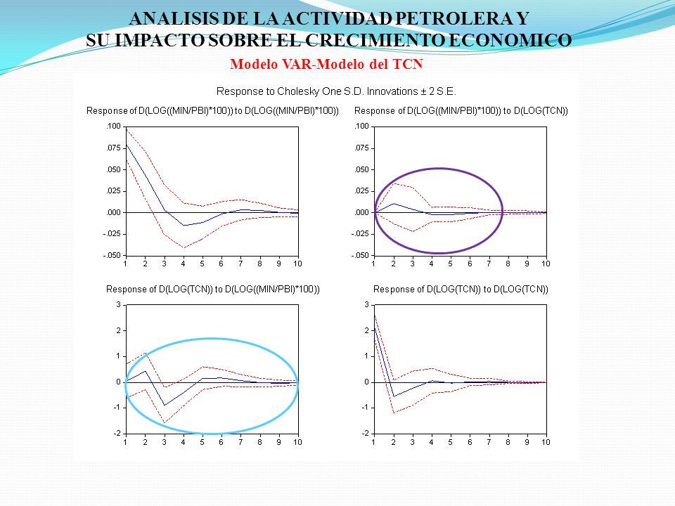 ANALISIS DE LA ACTIVIDAD PETROLERA Y Modelo VAR-Modelo del TCN
