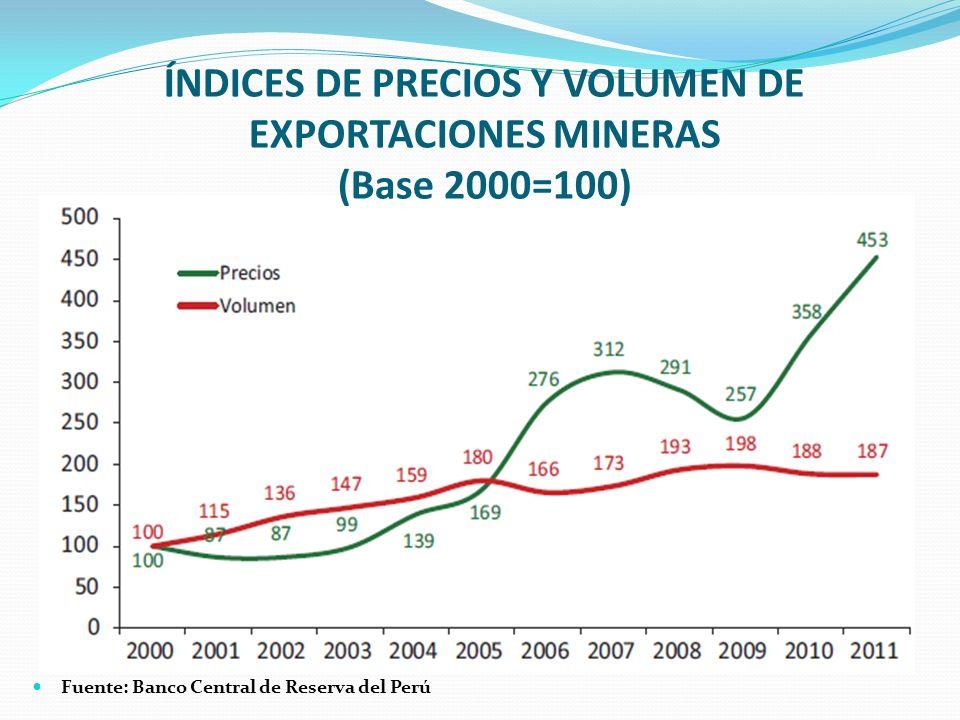 ÍNDICES DE PRECIOS Y VOLUMEN DE EXPORTACIONES MINERAS (Base 2000=100)