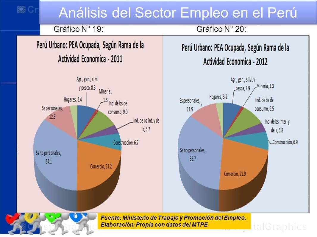 Análisis del Sector Empleo en el Perú
