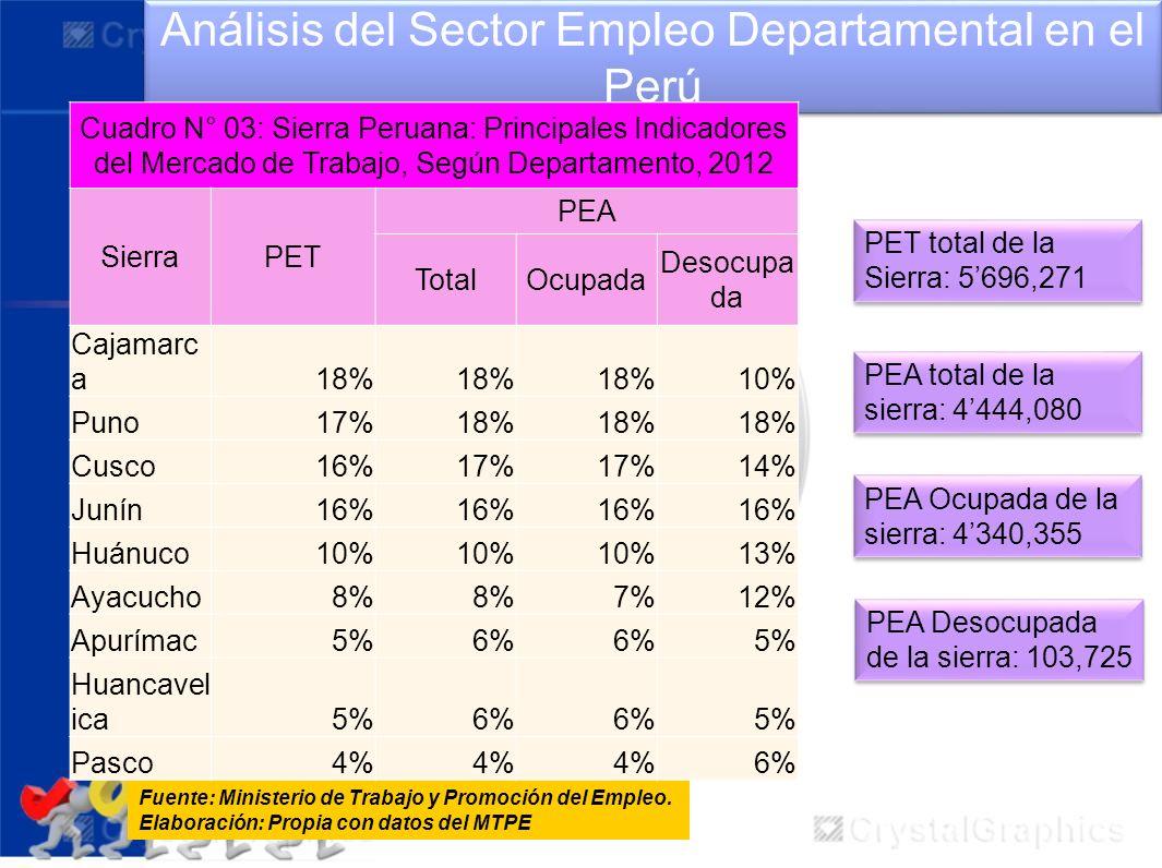 Análisis del Sector Empleo Departamental en el Perú