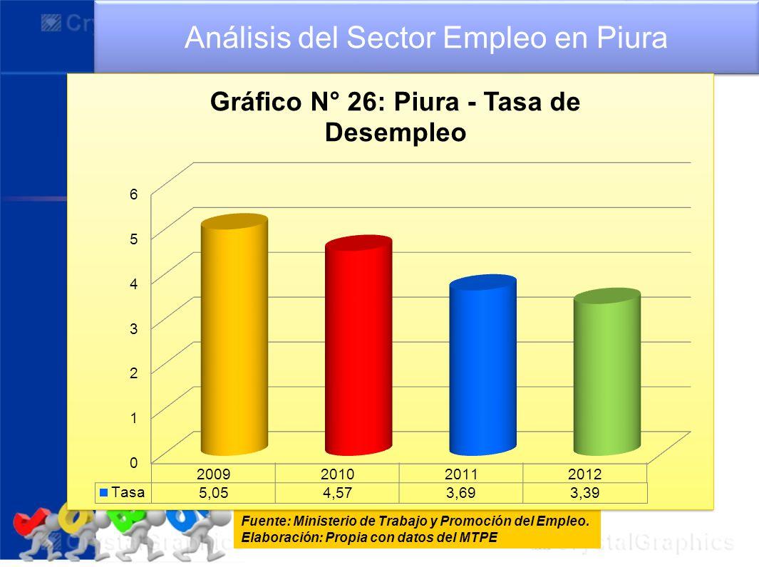 Análisis del Sector Empleo en Piura