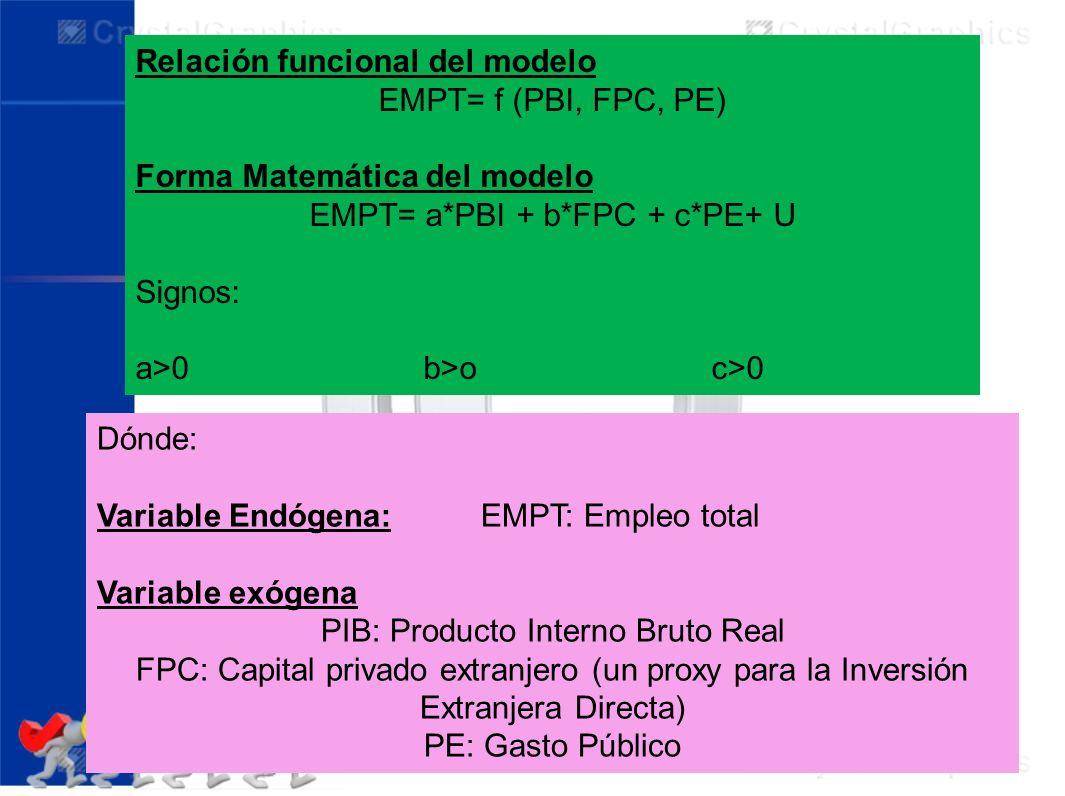 EMPT= a*PBI + b*FPC + c*PE+ U