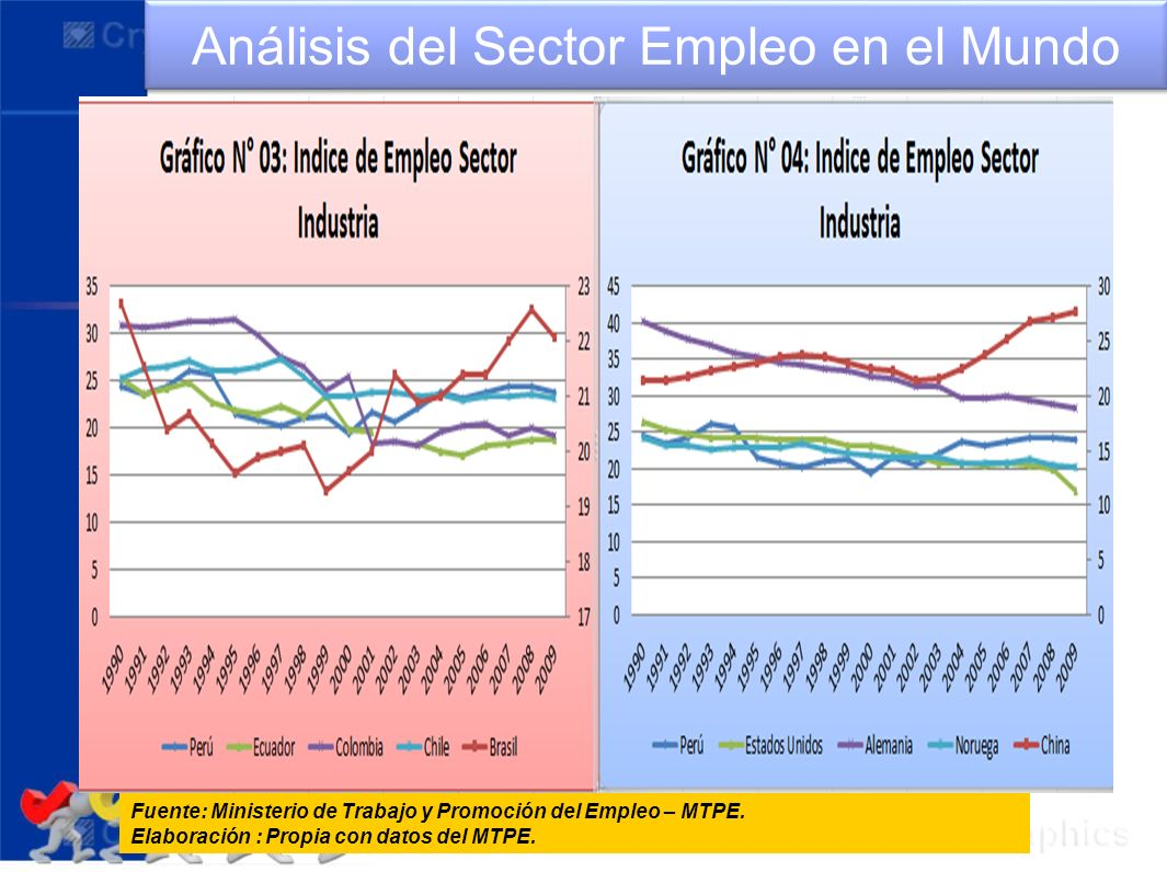 Análisis del Sector Empleo en el Mundo