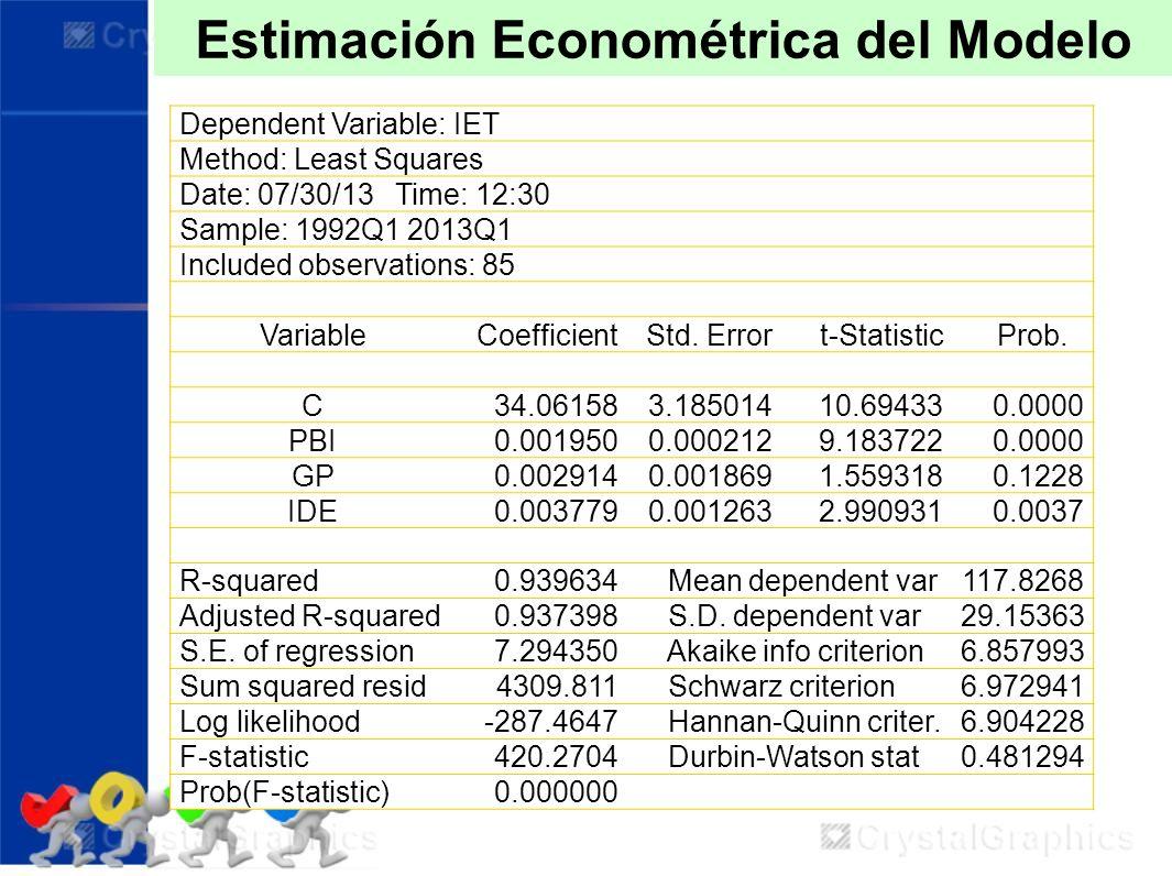 Estimación Econométrica del Modelo