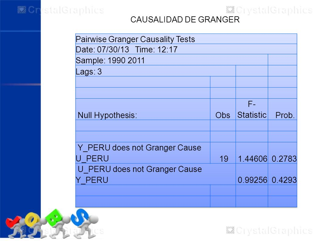CAUSALIDAD DE GRANGER Pairwise Granger Causality Tests. Date: 07/30/13 Time: 12:17. Sample: 1990 2011.