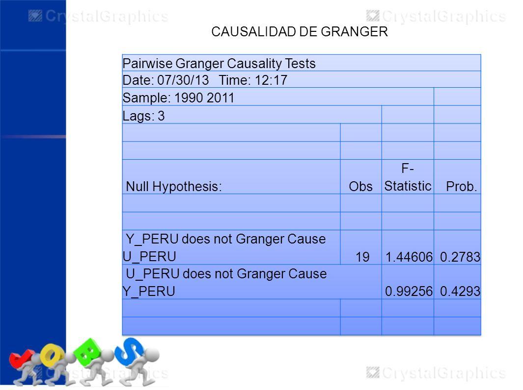 CAUSALIDAD DE GRANGERPairwise Granger Causality Tests. Date: 07/30/13 Time: 12:17. Sample: 1990 2011.