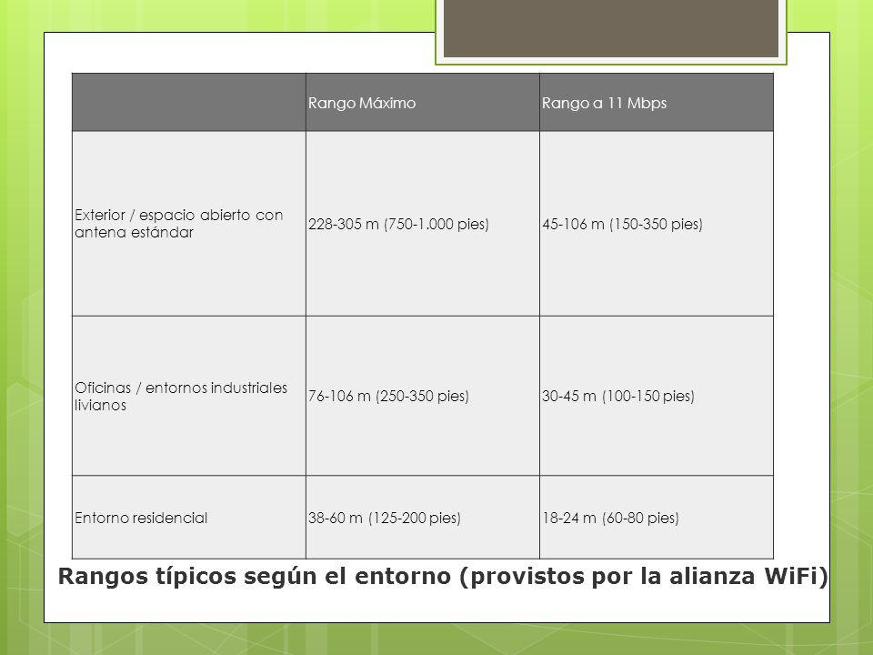 Rangos típicos según el entorno (provistos por la alianza WiFi)