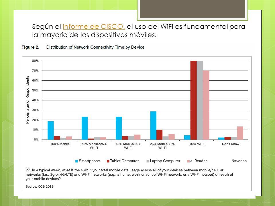 Según el informe de CISCO, el uso del WiFi es fundamental para la mayoría de los dispositivos móviles.