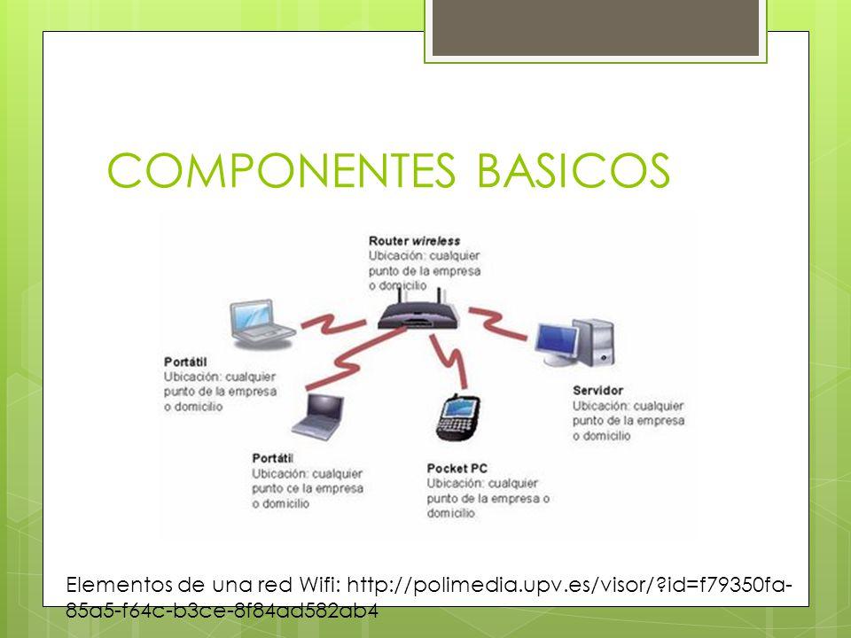 COMPONENTES BASICOS Elementos de una red Wifi: http://polimedia.upv.es/visor/ id=f79350fa-85a5-f64c-b3ce-8f84ad582ab4.