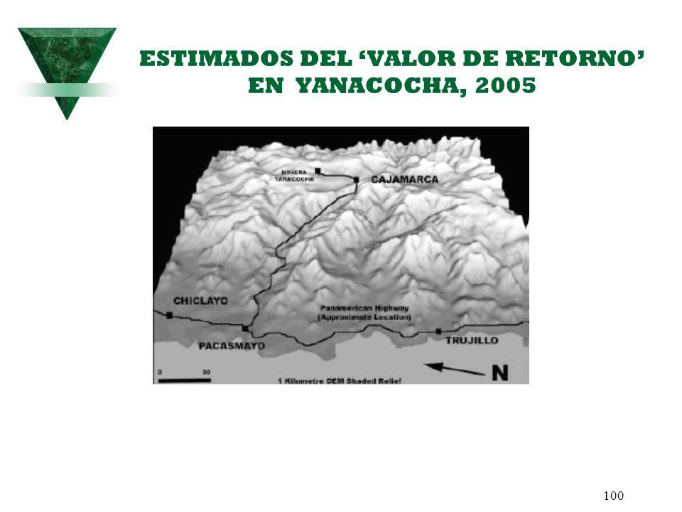 ESTIMADOS DEL 'VALOR DE RETORNO' EN YANACOCHA, 2005
