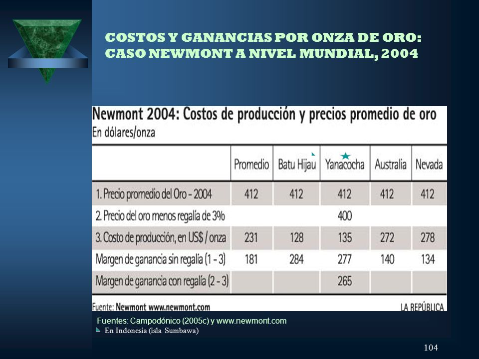 COSTOS Y GANANCIAS POR ONZA DE ORO: CASO NEWMONT A NIVEL MUNDIAL, 2004