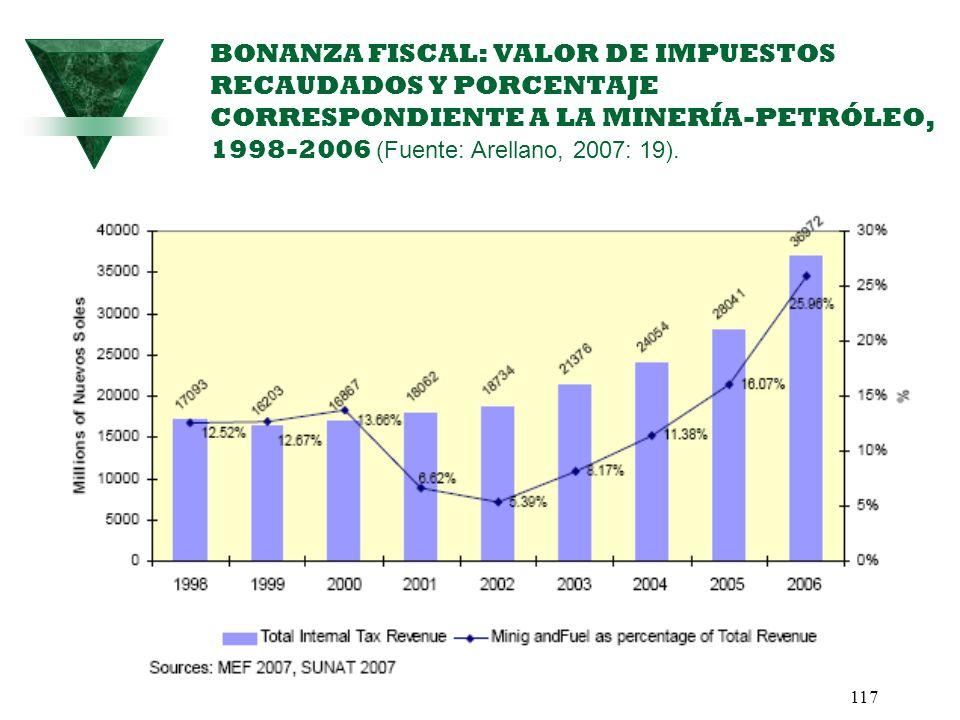 BONANZA FISCAL: VALOR DE IMPUESTOS RECAUDADOS Y PORCENTAJE CORRESPONDIENTE A LA MINERÍA-PETRÓLEO, 1998-2006 (Fuente: Arellano, 2007: 19).