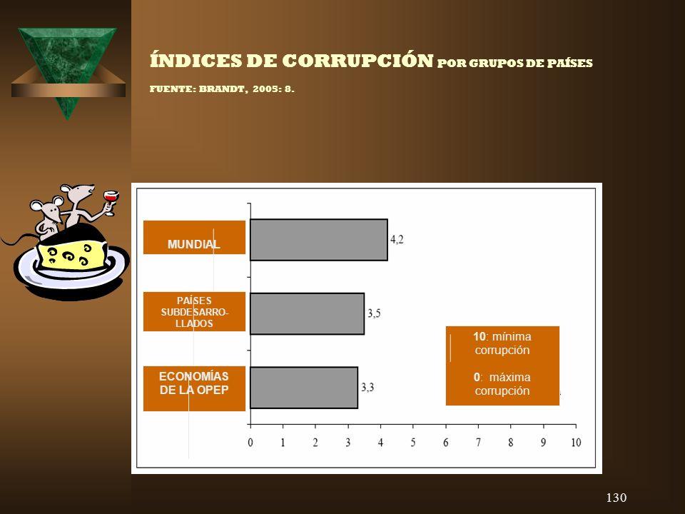 ÍNDICES DE CORRUPCIÓN POR GRUPOS DE PAÍSES FUENTE: BRANDT, 2005: 8.