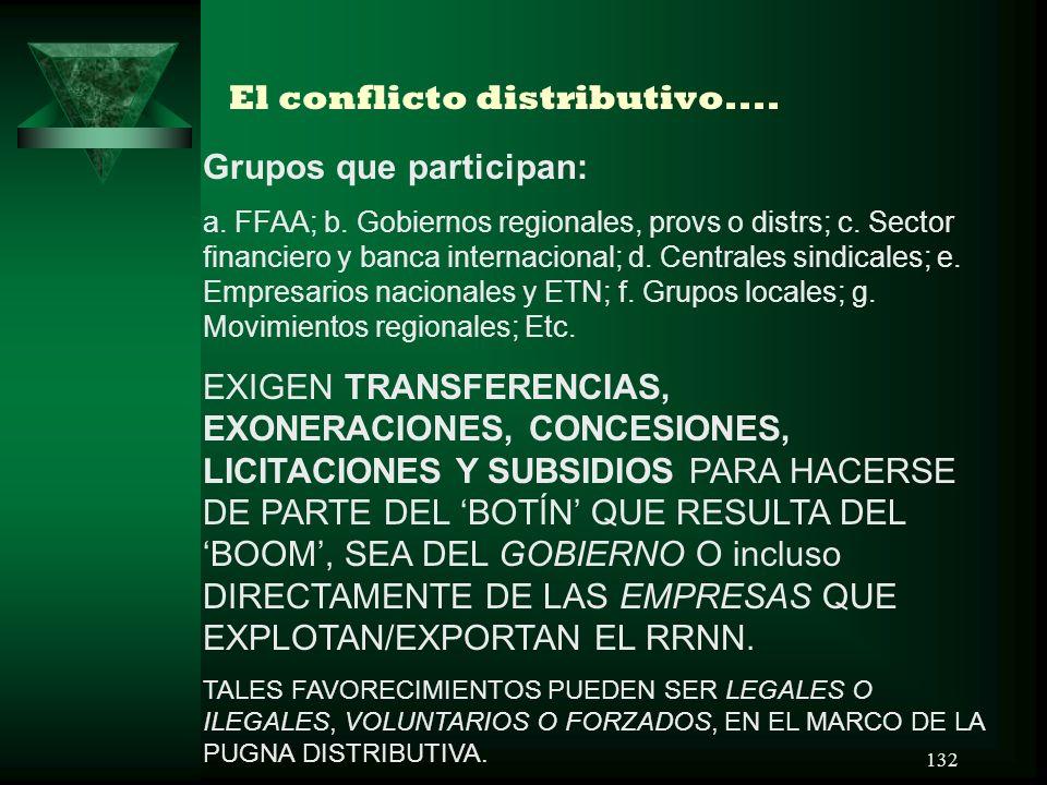 El conflicto distributivo....