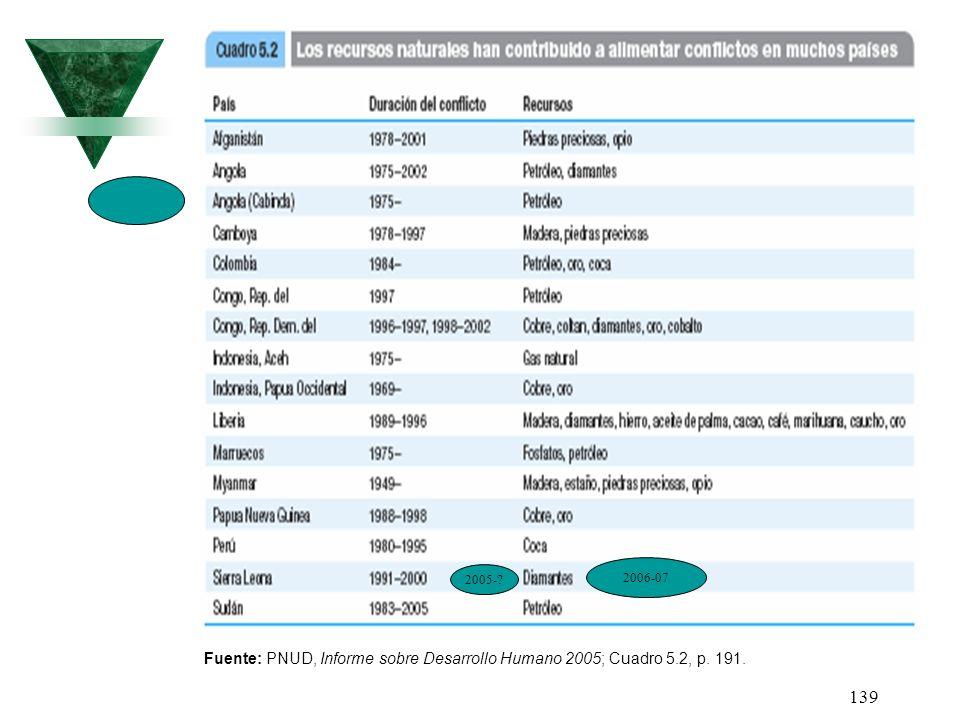 2006-07 2005- Fuente: PNUD, Informe sobre Desarrollo Humano 2005; Cuadro 5.2, p. 191.