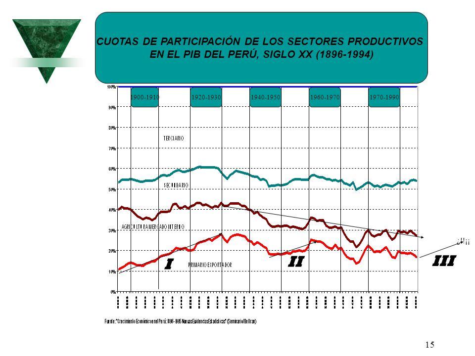 I II III CUOTAS DE PARTICIPACIÓN DE LOS SECTORES PRODUCTIVOS