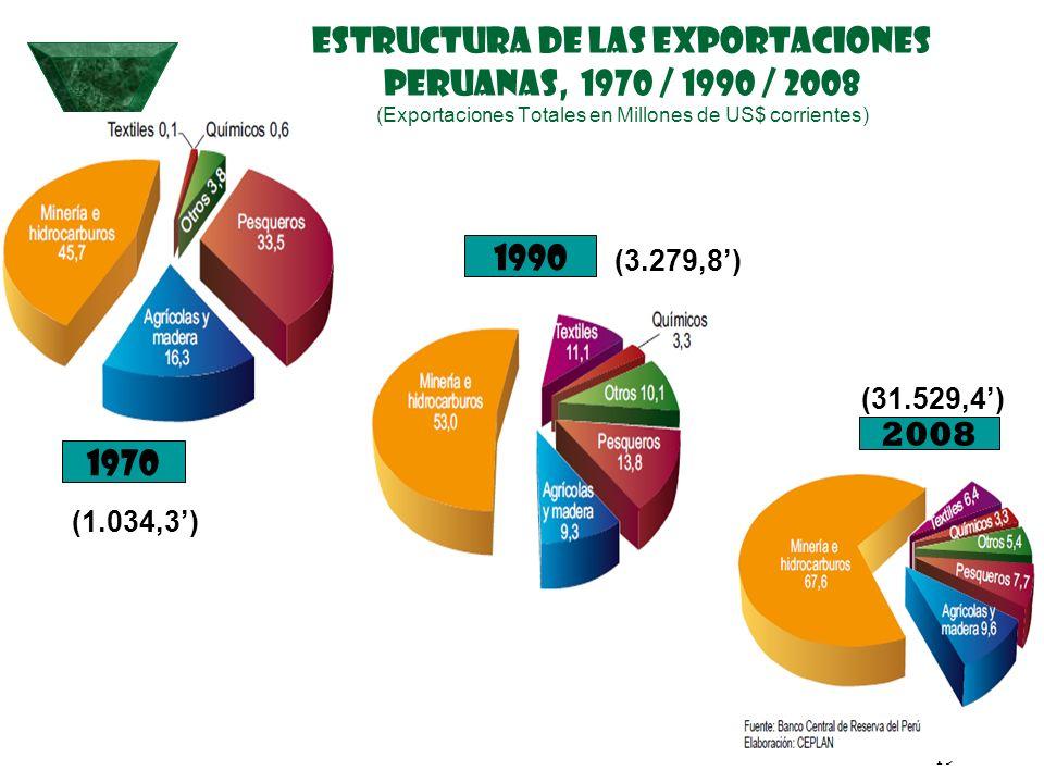 ESTRUCTURA DE LAS EXPORTACIONES PERUANAS, 1970 / 1990 / 2008 (Exportaciones Totales en Millones de US$ corrientes)