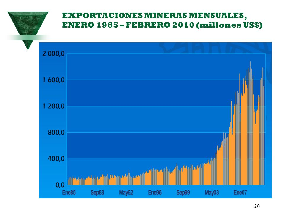 EXPORTACIONES MINERAS MENSUALES, ENERO 1985 – FEBRERO 2010 (millones US$)