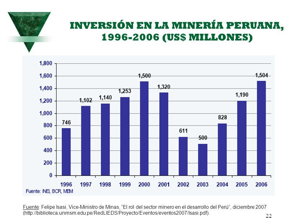 INVERSIÓN EN LA MINERÍA PERUANA, 1996-2006 (US$ MILLONES)