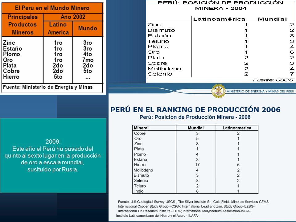 Este año el Perú ha pasado del quinto al sexto lugar en la producción