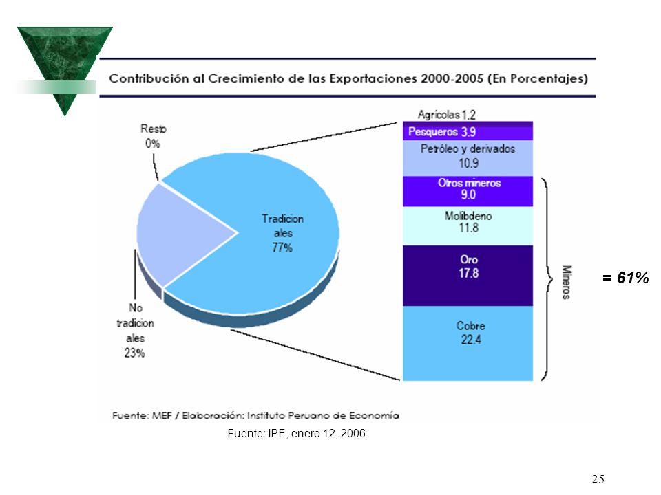 = 61% Fuente: IPE, enero 12, 2006.