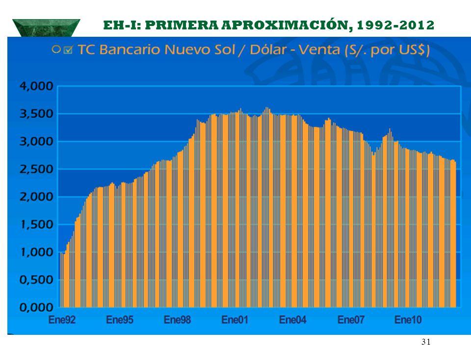 EH-I: PRIMERA APROXIMACIÓN, 1992-2012