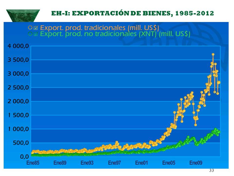 EH-I: EXPORTACIÓN DE BIENES, 1985-2012