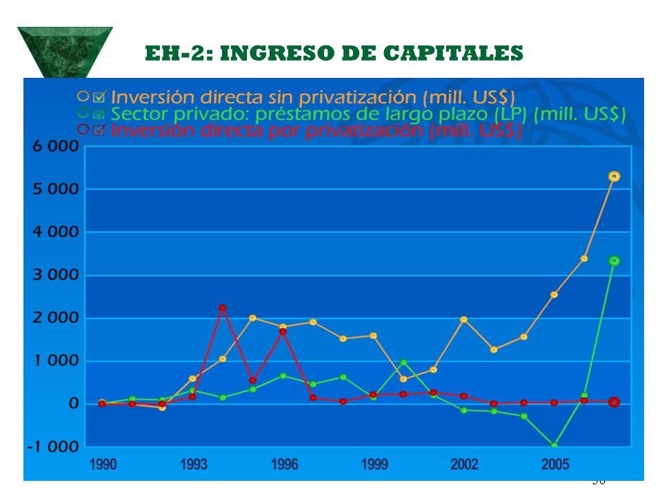 EH-2: INGRESO DE CAPITALES