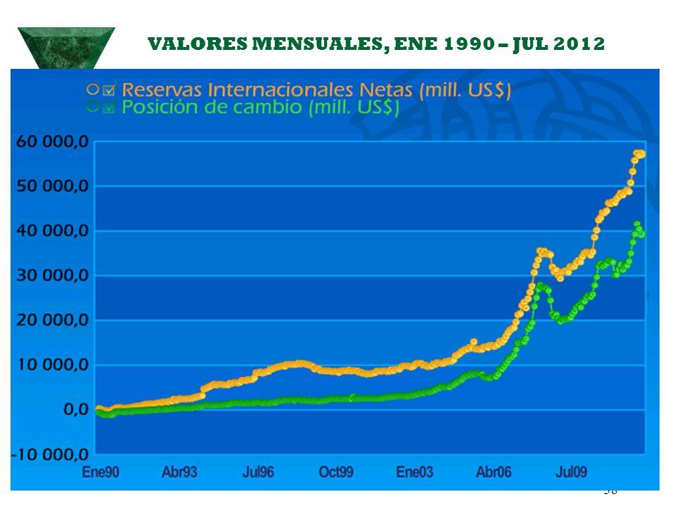 VALORES MENSUALES, ENE 1990 – JUL 2012