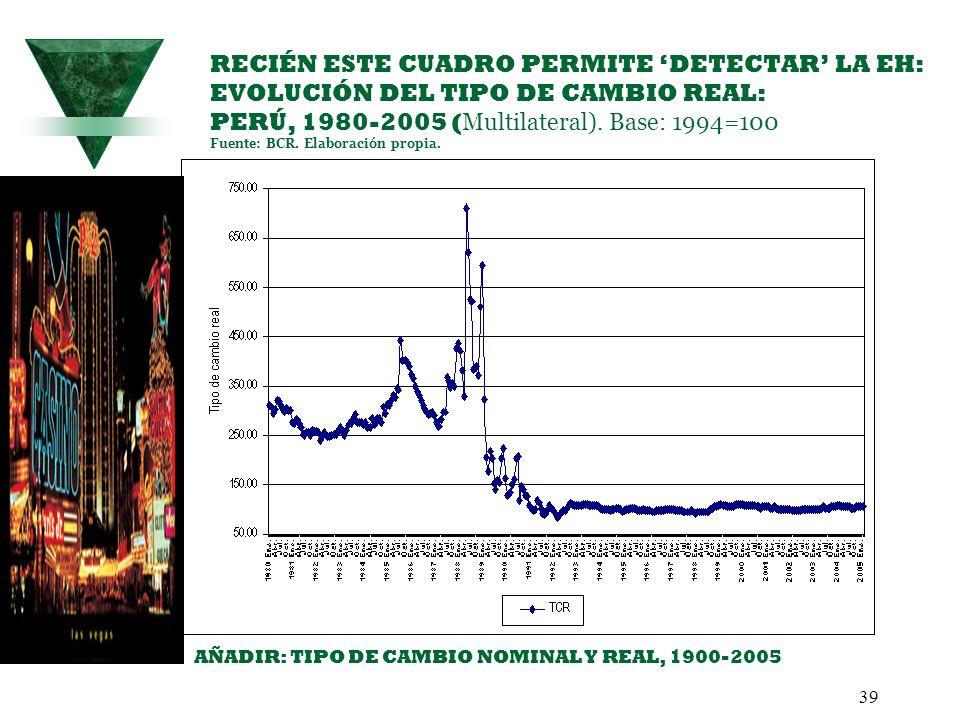 RECIÉN ESTE CUADRO PERMITE 'DETECTAR' LA EH: EVOLUCIÓN DEL TIPO DE CAMBIO REAL: PERÚ, 1980-2005 (Multilateral). Base: 1994=100 Fuente: BCR. Elaboración propia.