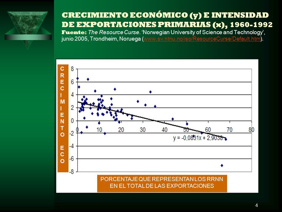 CRECIMIENTO ECONÓMICO (y) E INTENSIDAD DE EXPORTACIONES PRIMARIAS (x), 1960-1992 Fuente: The Resource Curse. 'Norwegian University of Science and Technology', junio 2005, Trondheim, Noruega (www.sv.ntnu.no/iso/ResourceCurse/Default.htm).