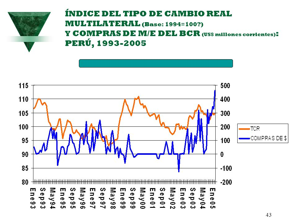 ÍNDICE DEL TIPO DE CAMBIO REAL MULTILATERAL (Base: 1994=100