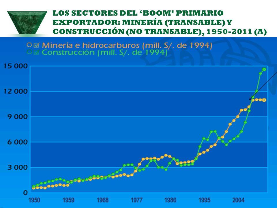 LOS SECTORES DEL 'BOOM' PRIMARIO EXPORTADOR: MINERÍA (TRANSABLE) Y CONSTRUCCIÓN (NO TRANSABLE), 1950-2011 (A)