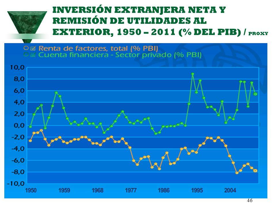 INVERSIÓN EXTRANJERA NETA Y REMISIÓN DE UTILIDADES AL EXTERIOR, 1950 – 2011 (% DEL PIB) / PROXY
