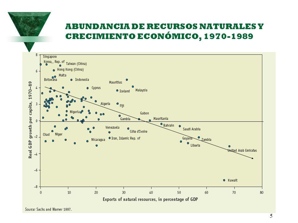 ABUNDANCIA DE RECURSOS NATURALES Y CRECIMIENTO ECONÓMICO, 1970-1989
