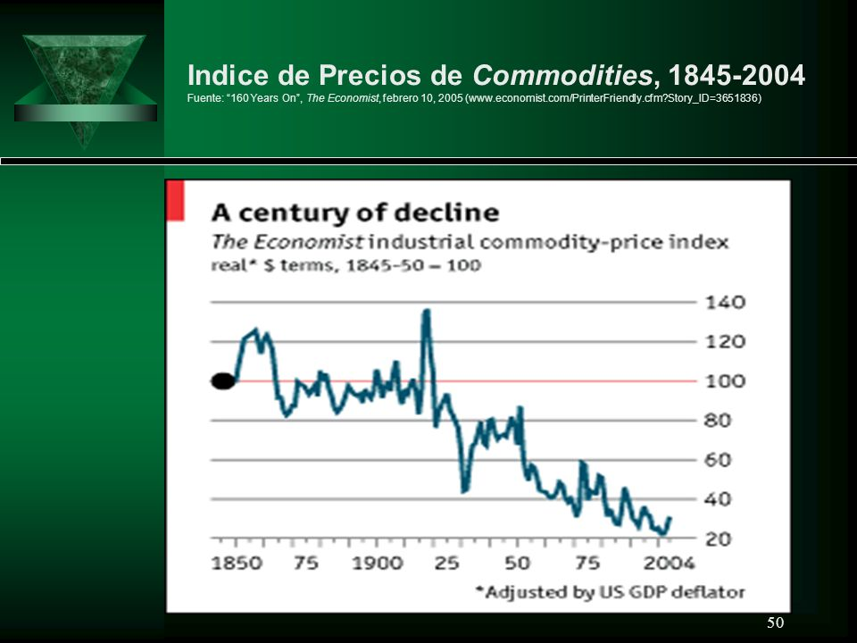 Indice de Precios de Commodities, 1845-2004 Fuente: 160 Years On , The Economist, febrero 10, 2005 (www.economist.com/PrinterFriendly.cfm Story_ID=3651836)
