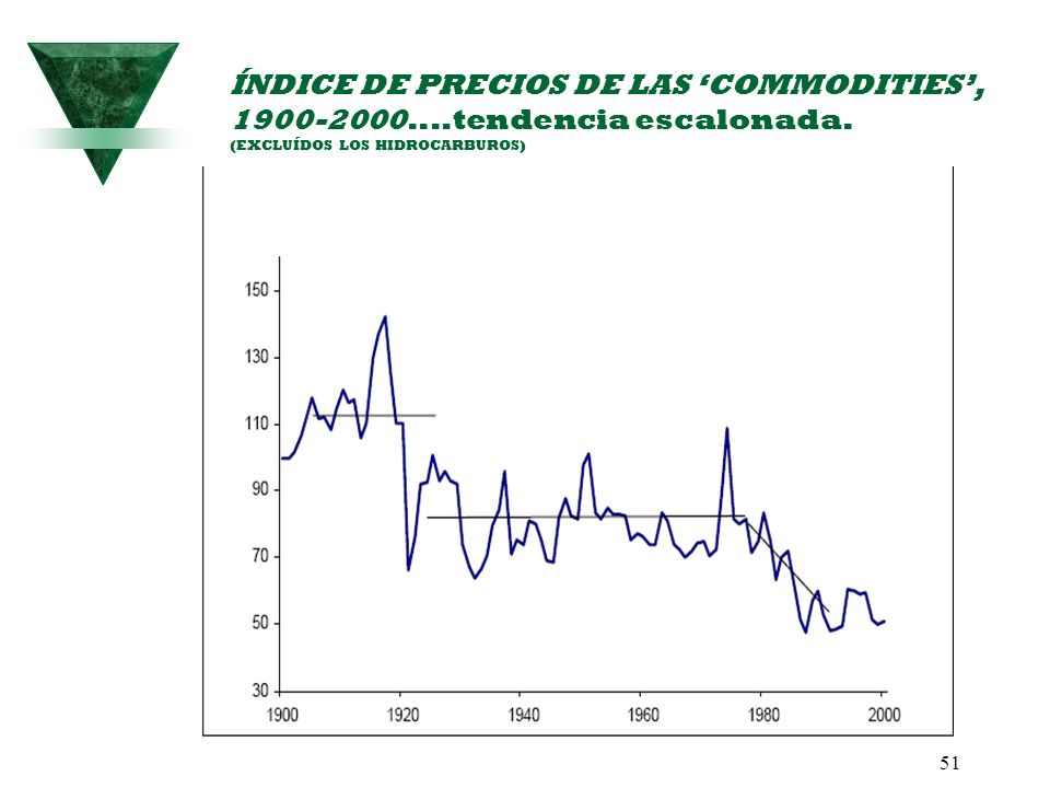 ÍNDICE DE PRECIOS DE LAS 'COMMODITIES', 1900-2000....tendencia escalonada.
