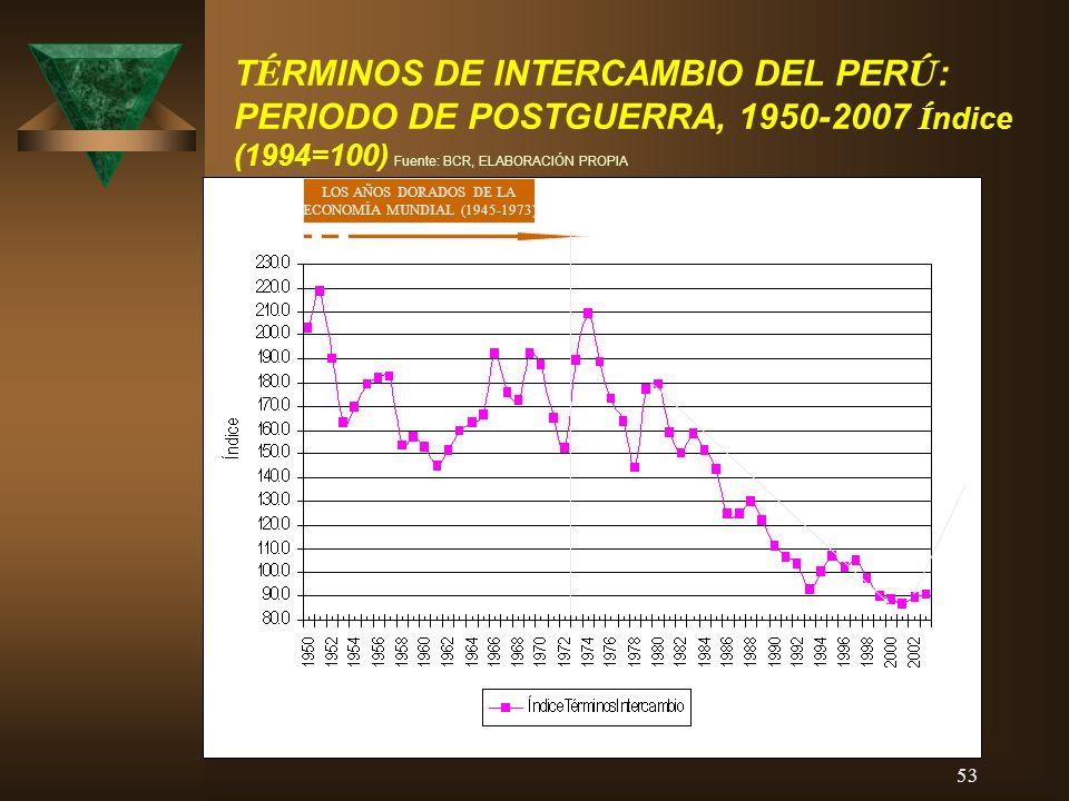 TÉRMINOS DE INTERCAMBIO DEL PERÚ: PERIODO DE POSTGUERRA, 1950-2007 Índice (1994=100) Fuente: BCR, ELABORACIÓN PROPIA