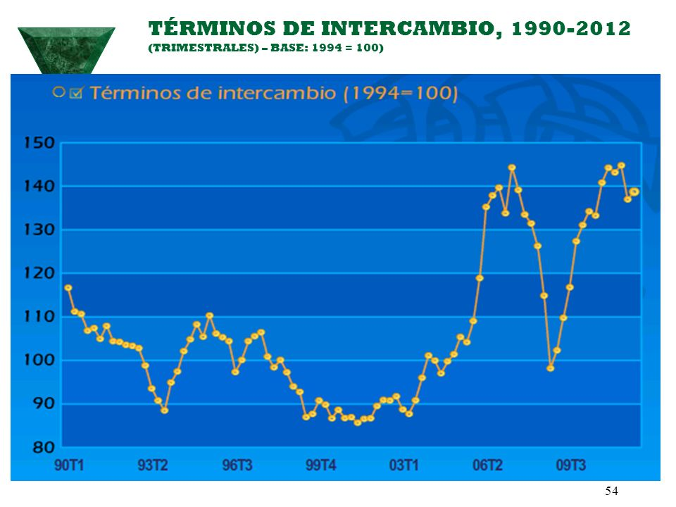 TÉRMINOS DE INTERCAMBIO, 1990-2012 (TRIMESTRALES) – BASE: 1994 = 100)